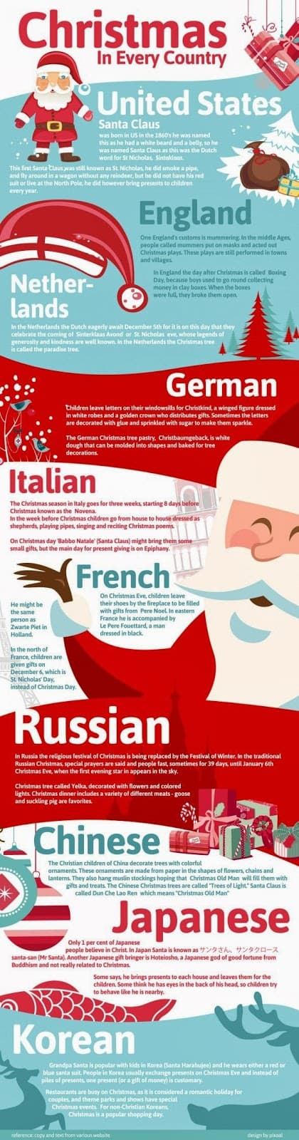 Christmas infographic exploring cultures for education